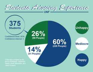 Students, faculty, and staff dispute efficacy of advising at UNF