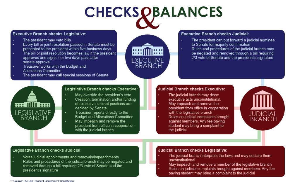 Checks and balances: how Student Government functions