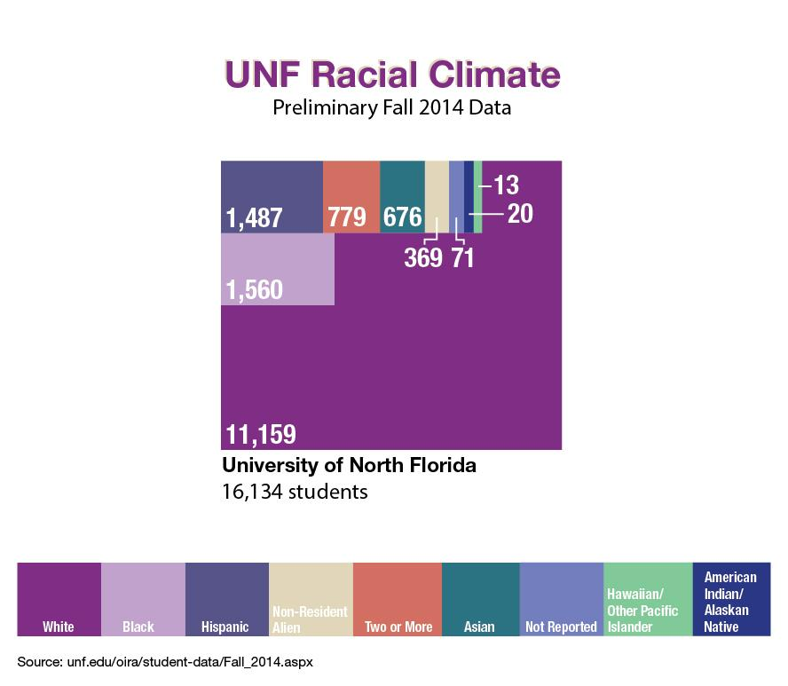 Diversity within UNF