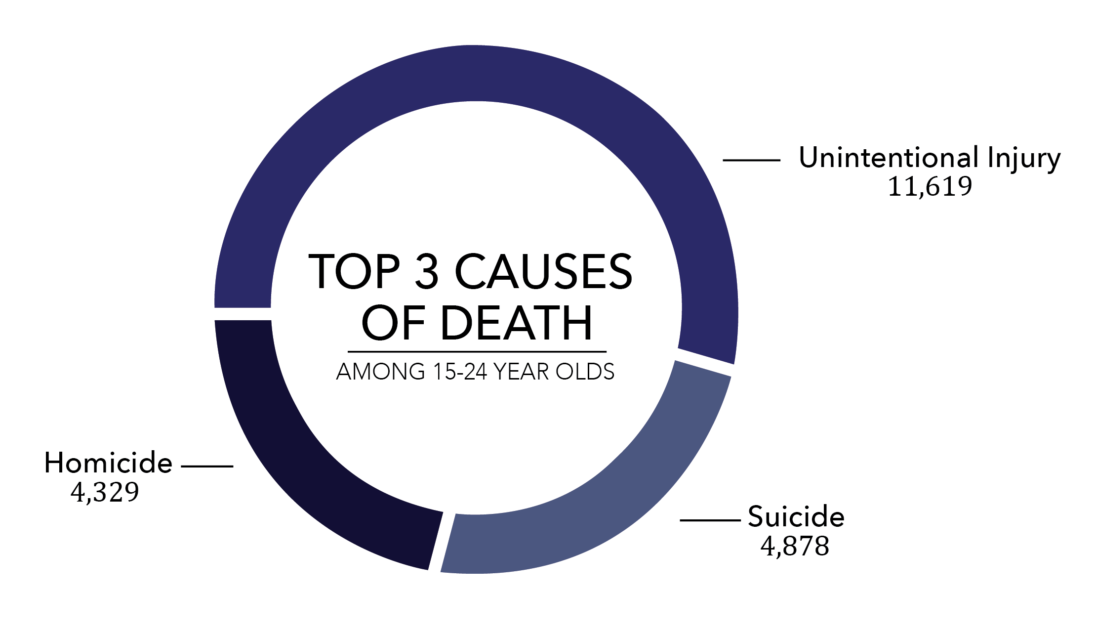 causes of suicide Suicide is one of the top causes of death in the us, with rates rising across the country nearly 45,000 americans died by suicide in 2016, according to the cdc.