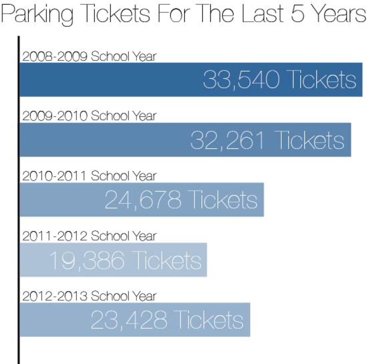 The number of UNF parking citations increased with the destruction of 1,000 parking spaces in 2009. Graphic by Faith Hershey