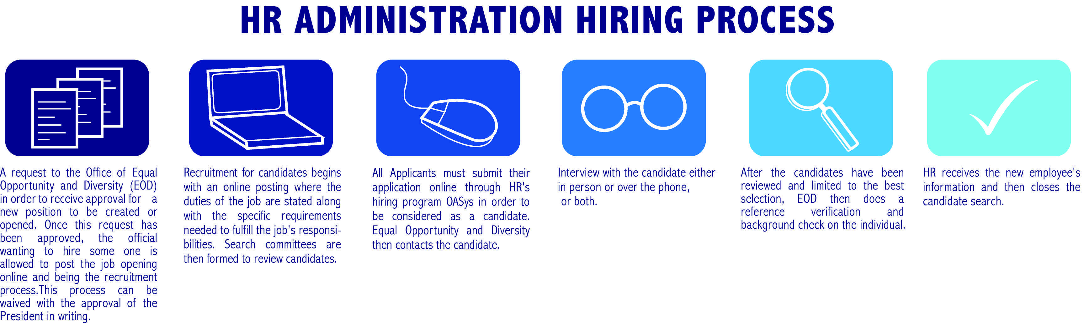 Traditionally UNF hires individuals under the HR administration hiring process. But with the occasional search waive, this process is disregarded, Graphic by Caitlyn Broyles.
