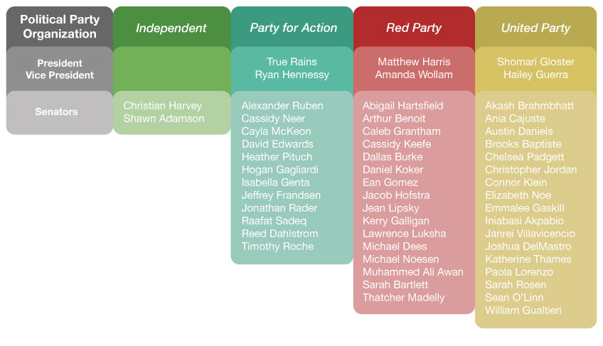 The above candidates are running for presidential, vice presidential and senatorial positions for the 2015-2016 school year. Graphic by Rachelle Keller