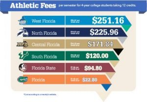 UNF students pay the second highest athletic fee in Florida's public university systems.Austin Branham