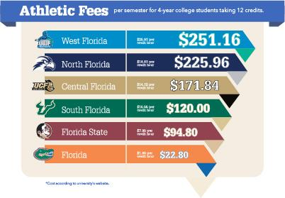 UNF students pay the second highest athletic fee in Florida's public university systems.<br><i>Austin Branham</i>