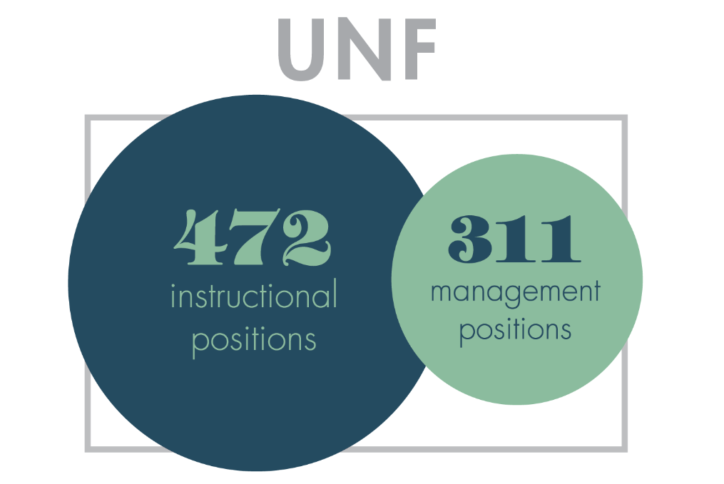 Admins vs. Professors: Why UNF has more professors than administrators