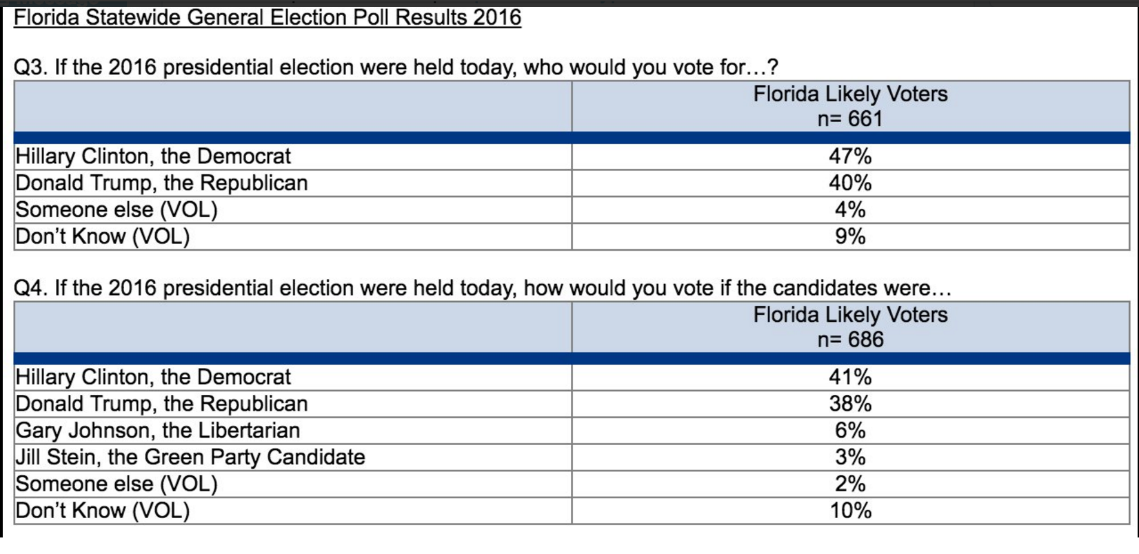 Crunching Numbers: UNF poll shows Florida voters lean toward Clinton