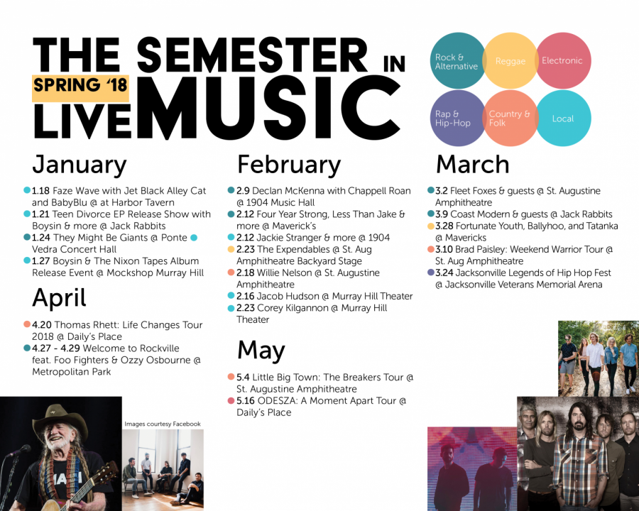 This Semester in Music: Local and live shows to look out for