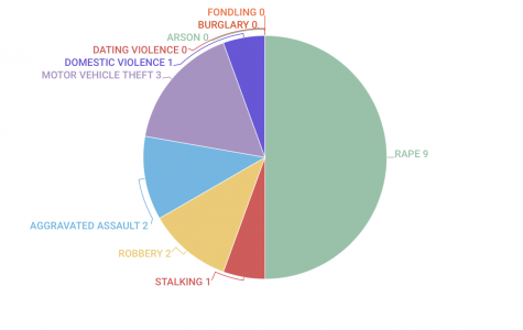 UNFPD releases campus crime statistics in Annual Security Report