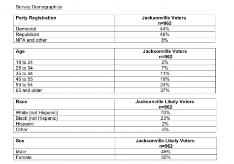 UNF Poll results on Jacksonville 2019 Elections.