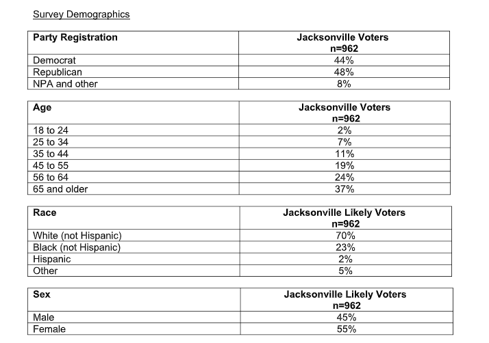 UNF+Poll+results+on+Jacksonville+2019+Elections.