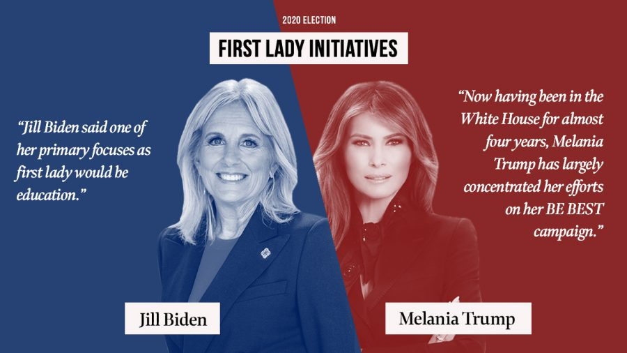 A look into the 2020 First Lady candidates